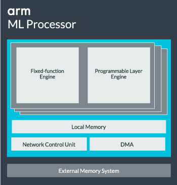 ARM Machine Learning Processor Layers