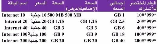 اسعار باقات الانترنت بالمصرية للاتصالات 4G