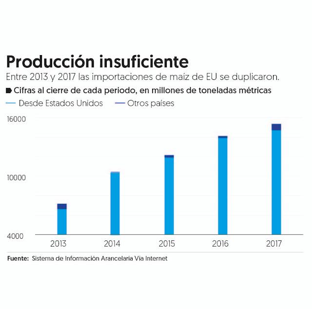 Por falta de tierra, no se alcanzaría autosuficiencia de maíz: expertos