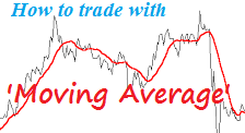Image:Stock-How-to-trade-with-Moving-Averages-trading-tips-intraday-50-SMA-200-DEMA