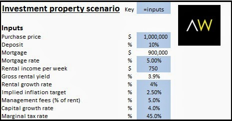 Investment property scenario