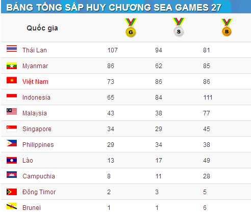 Bảng tổng sắp huy chương SEA Games 27