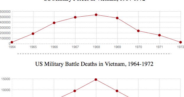 understanding the reasoning behind the us military participation in the vietnam war Or a state may calculate that the other side will use only a small part of its power, as small north vietnam correctly did in fighting a war against a superpower, the united states these, then, are the causes and conditions of war.