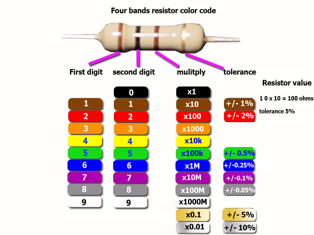 100 ohm 2 watt resistor color code