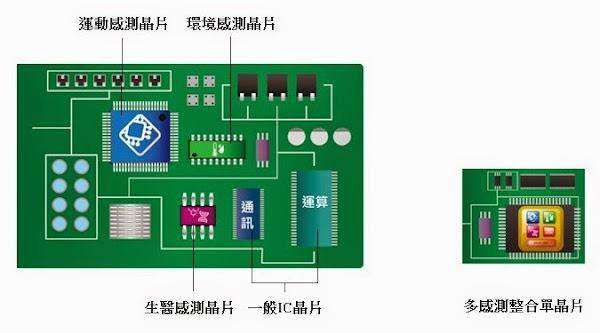 多感測整合單晶片