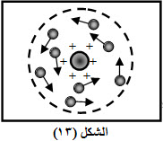 نموذج رذرفور الذري، نموذج رذرفور للذرة، النظام النووي، النظام الشمسي، نموذج رذرفور الذري، إلكترون يدور حول النواة، النظام النووي، النظام الشمسي، عيوب نموذج رذر فورد، شرح دروس فيزياء الصف الثالث الثانوي ، منهج اليمن، النماذج الذرية