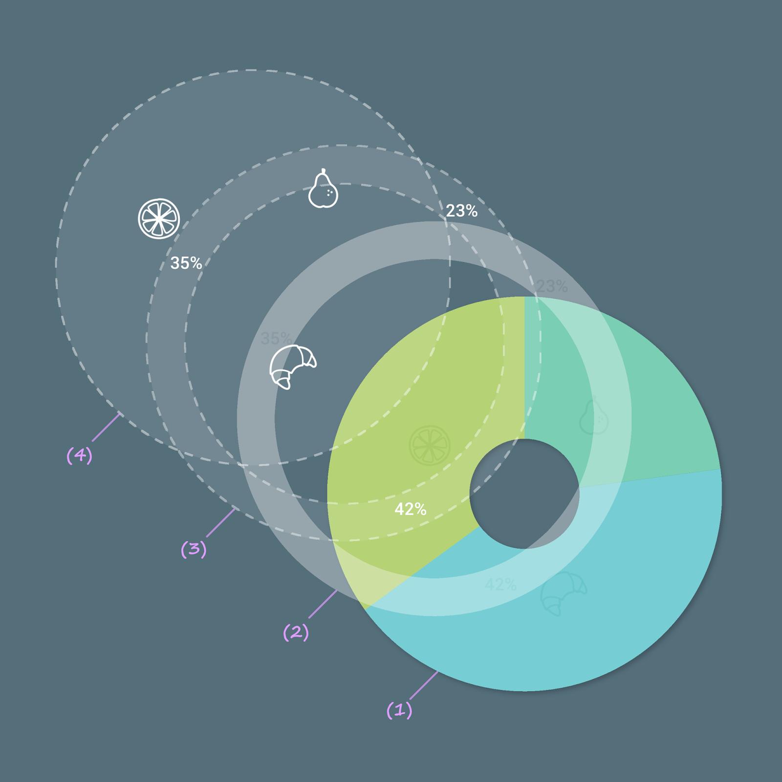 Custom Views: Awesome Pie Chart | Shaft Developers Blog