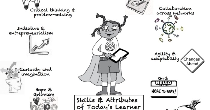 Growth Mindset & Feedback Cats: Infographic: Skills and