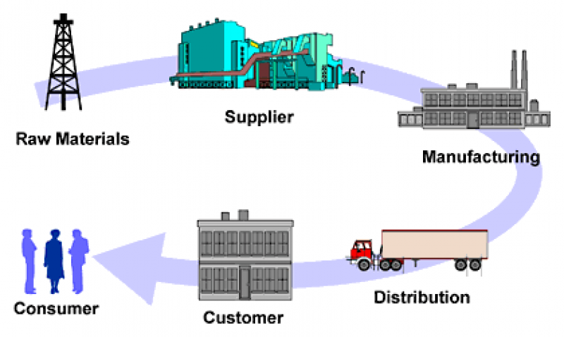 quality in seaport supply chain Supply chain management is management of the logistics chain, in other words, all the processes supply chain and business analytics are based on a common series of tools and methods and non-profit: hospitals, public sector (seaport, airport, railway authorities etc), humanitarian organizations etc.