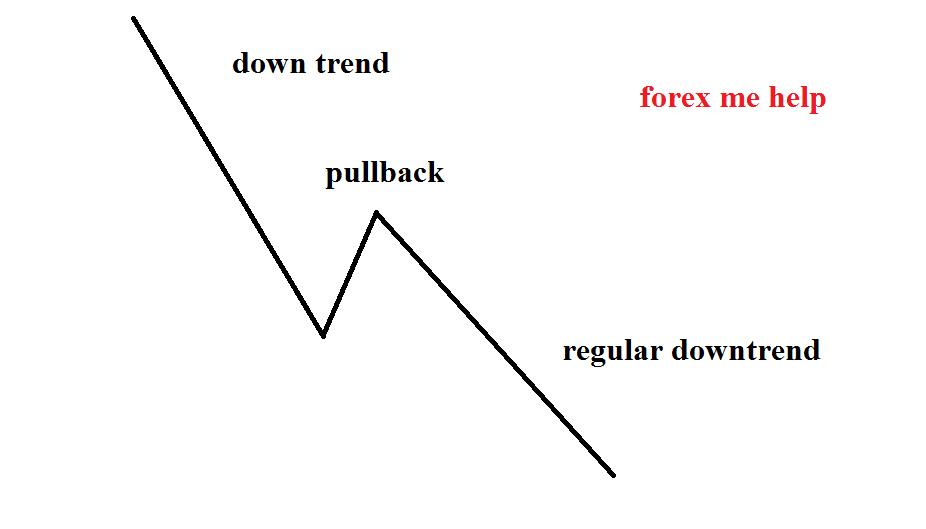 Forex strategy in urdu