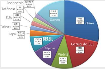 Gráfico mostra os estrangeiros no Japão, por origem