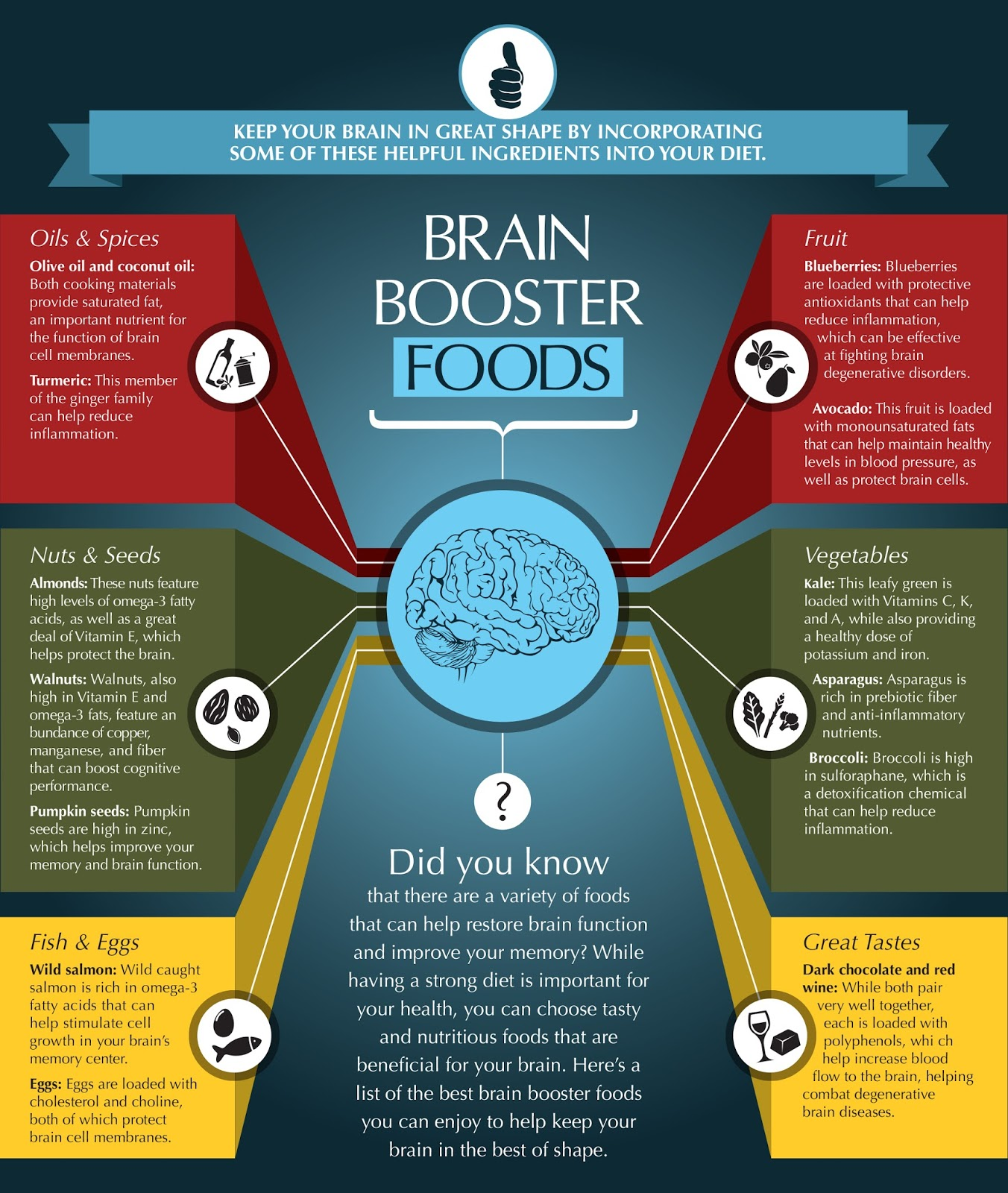 Somerville Farm To School Project Brain Booster Foods