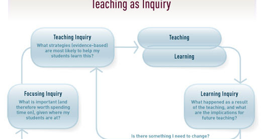 Teaching as Inquiry: A mechanism for leading meaningful and manageable pedagogical change (and integrating Digital Technologies)