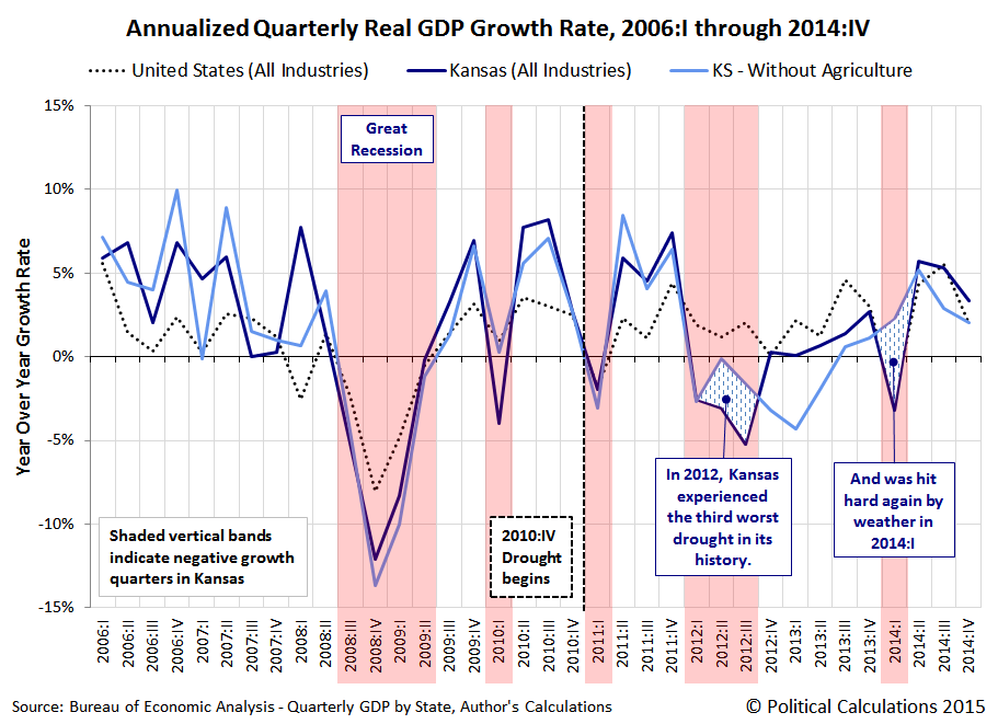 Annualized Quarterly Real GDP Growth Rate, 2006:I through 2014:IV, US (All Industries), KS (All Industries) and KS (All Industries, Less Agriculture)