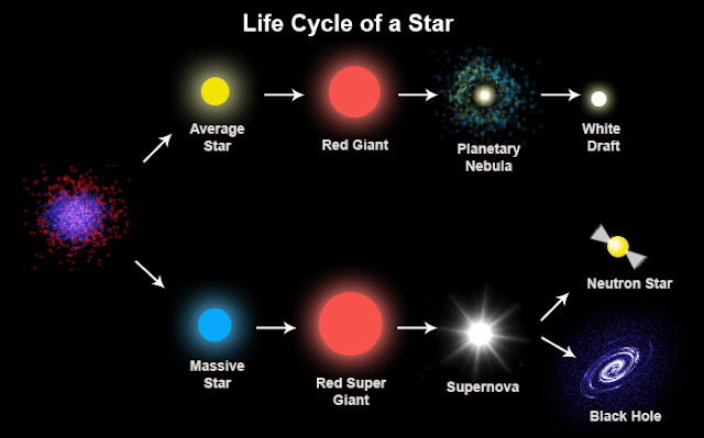 David Wilcock ~ The Day of the Event Life-cycle-of-a-star