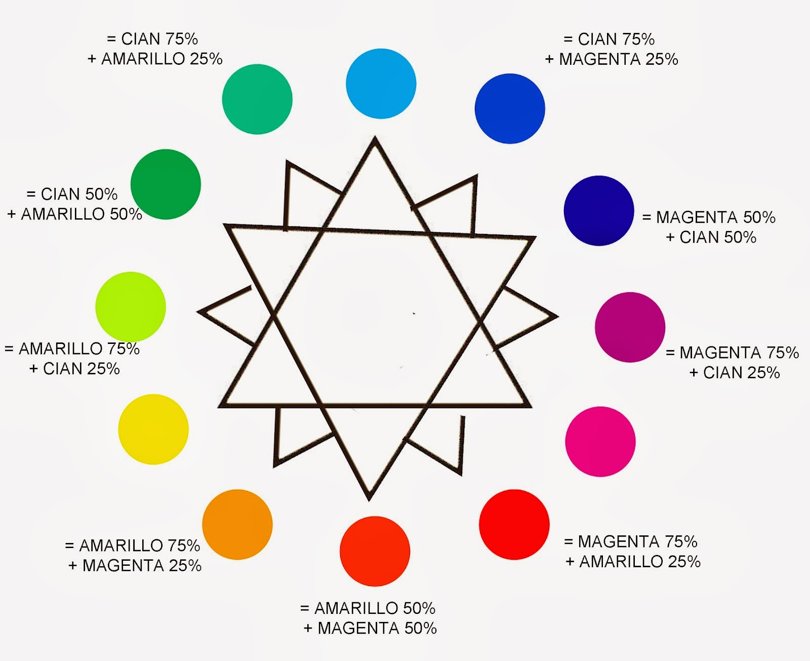La rosa cromatica para colorear - Imagui