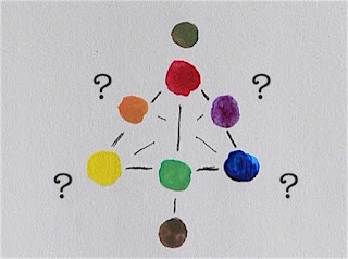 Extremely basic artist color circle  ©Tina M.Welter