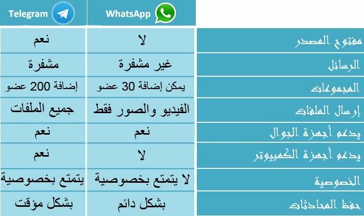 تعرف على تطبيق Telegram أفضل بديل لتطبيق WhatsApp