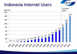 data pengguna internet, pengguna internet indonesia, internet users