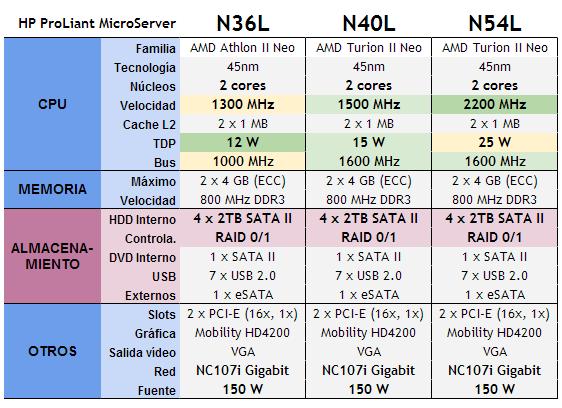 Especificaciones ProLiant MicroServer N36L, N40L, N54L