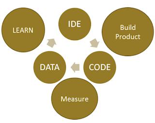Lean yakni upaya yang dilakukan semoga terciptanya perbaikan  Pengertian Lean Startup Bisnis Berikut Metodenya