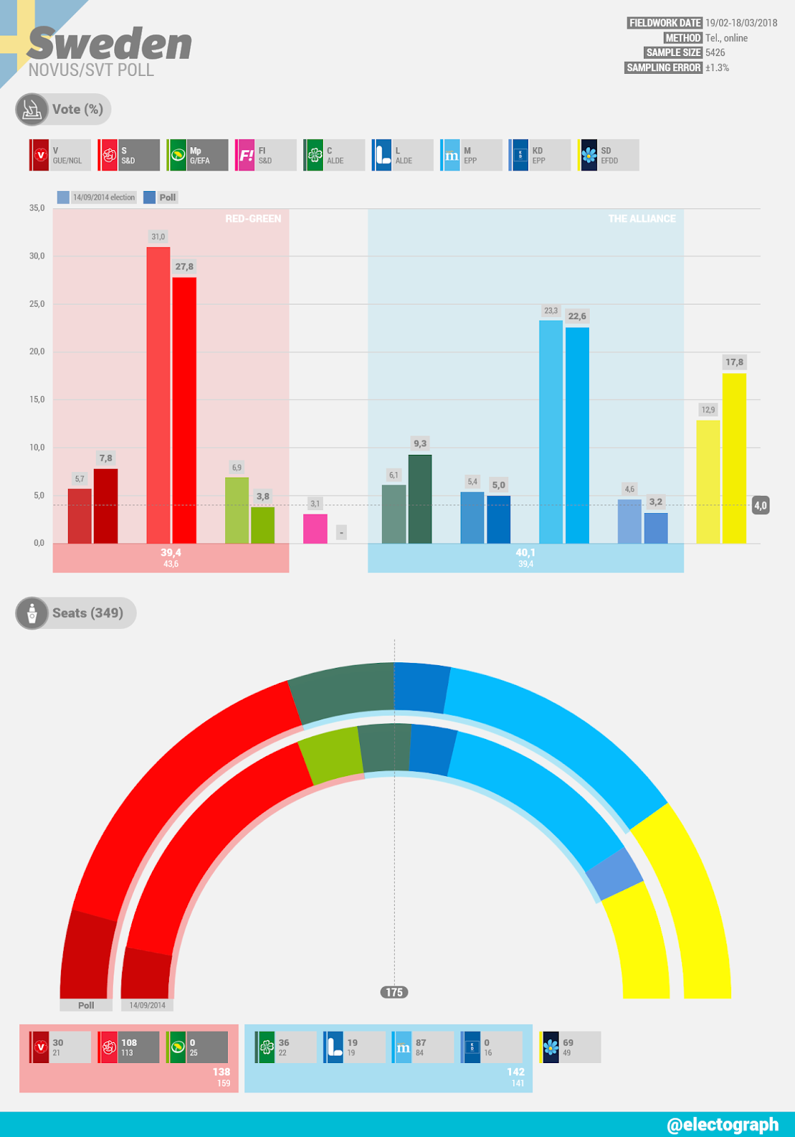 SWEDEN Novus poll chart for SVT, March 2018