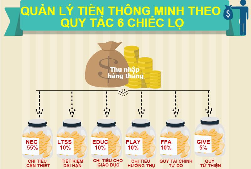Tài chính cá nhân – Wikipedia tiếng Việt