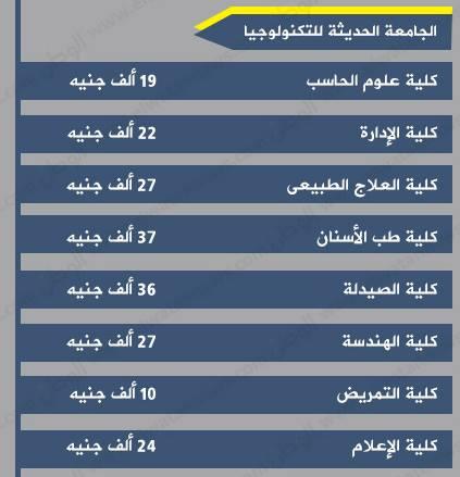 ننشرالمصاريف الرسمية للجامعات الخاصة المصرية للعام 2016