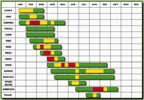 alergija, kalendar