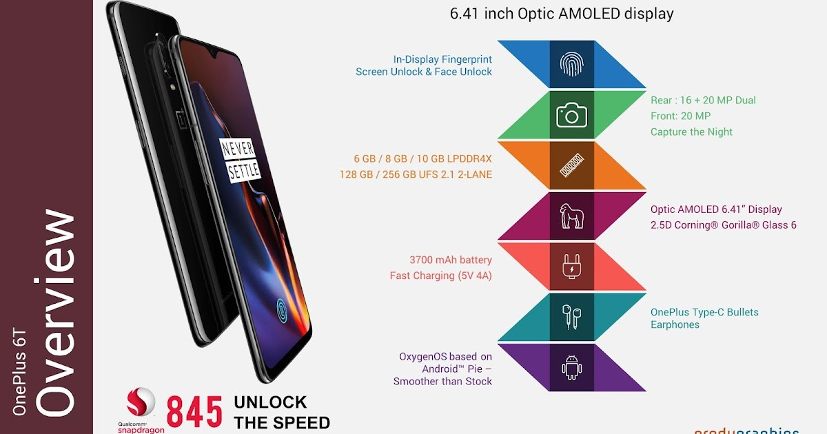 OnePlus 6T: Overview in Infographic