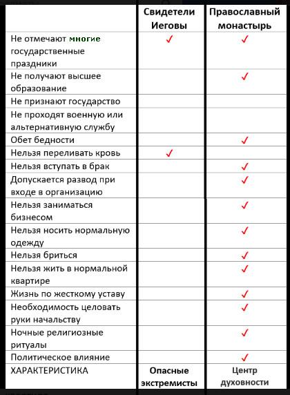 парадоксы  современной России