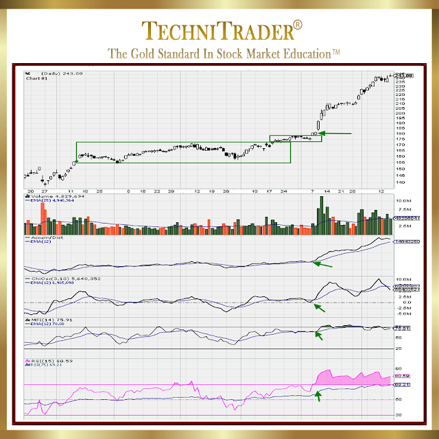 chart example with compression entry patterns with the 'buy into strength' - technitrader