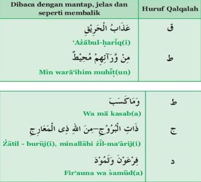 Contoh Bacaan Qalqalah Kubra