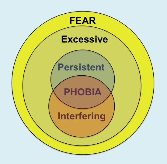 thesis of phobias Use this thesis statement generator to build your argumentative or compare and contrast thesis statement in less than 5 minutes.