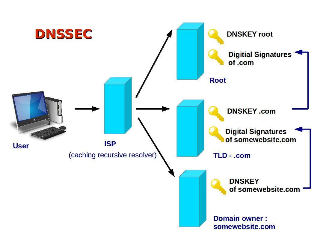Domain Name System Security Extensions