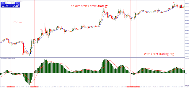 The Jum Start Forex Strategy
