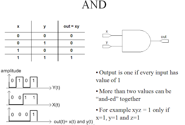 Digital Logic Fundamentals,gates,logic gates,boolean algebra,and gate,nand gate,truth table,
