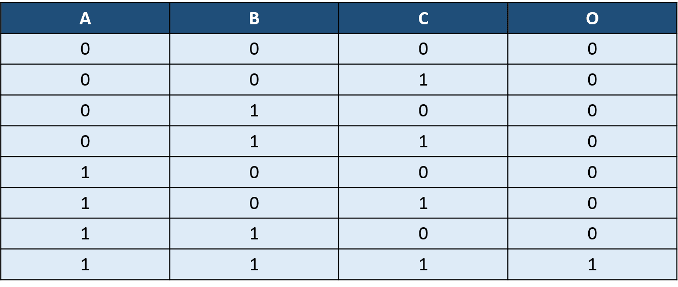 Truth Table For 3 Input AND Gate
