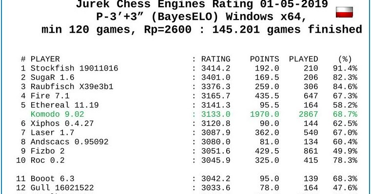 Chess Engines Diary: New Rating JCER - 01-05-2019