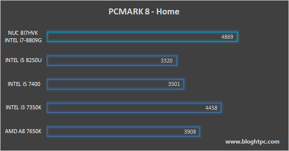 PCMark 8 Home INTEL NUC 8i7HVK Hades Canyon