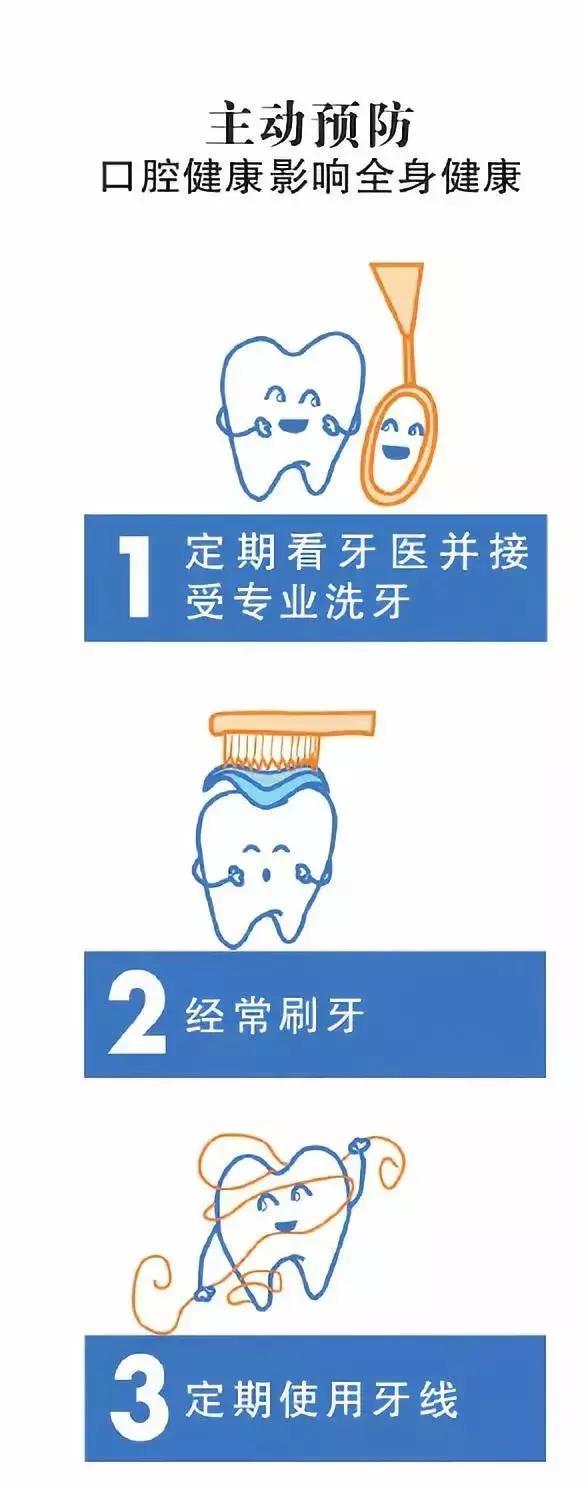 心口相聯,每天多刷一次牙能預防心血管病!(口腔健康)