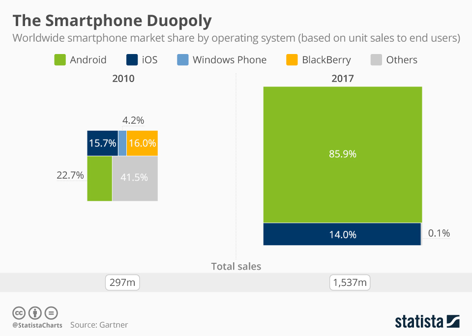 This chart breaks down global smartphone sales by operating system.