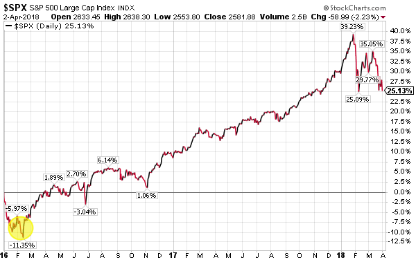 A More Challenging But Normal Equity Market - HORAN Capital