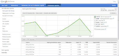 Google AdSense performans raporlamaları
