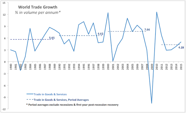 Graph 1: World Trade Growth (% in volume per annum*)