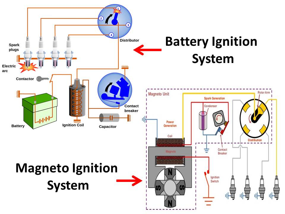 Difference Between Battery Ignition System And Magneto