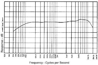 Respuesta en frecuencia de audífonos