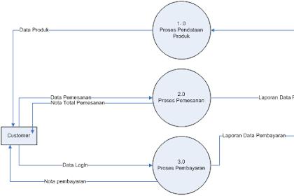 Contoh Diagram Dfd Level 0