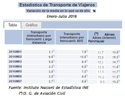 release date 29436 10996 Este servicio transportó 3,034 millones de pasajeros durante el pasado mes  de julio, volumen que además de suponer una cifra mensual récord, ...