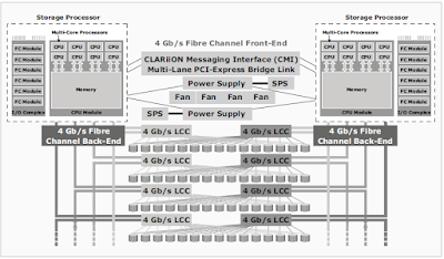 Clariion_VNX_Architecture